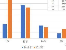 分解2020年SDI的动力电池的需求