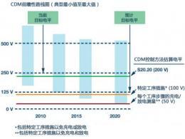 新ANSI/ESDA/JEDEC JS-002 CDM测试标准概览