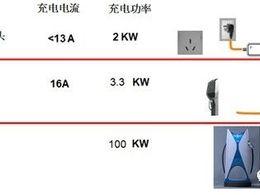 PHEV和BEV充电有哪些不一样的地方?