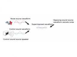 交通解决方案观点 Molex莫仕路面噪音消除技术传感器:一种高性价比方式优化驾驶体验