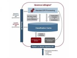 Enea 首报文识别可提高性能并推动SD-WAN和SASE供应商的创新