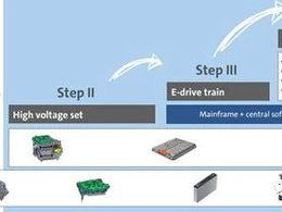 大众汽车的电池零部件业务发展