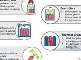 电池热失控的仿真和优化