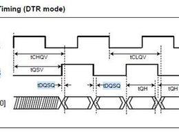串行NOR Flash中的DQS信号有什么用?