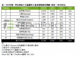 TrendForce集邦咨询:全球前十大晶圆代工业者产能持续满载,估第一季总营收年增20%