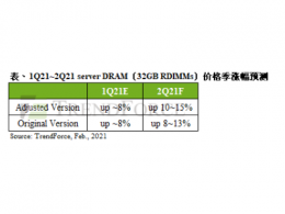 TrendForce集邦咨询:产能受限所致,server DRAM第二季合约价涨幅达10~15%