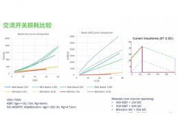SiC混合模块和全SiC MOSFET模块如何助力提高太阳能逆变器的能效和功率密度