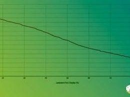 Model 3 LFP版本充电策略更新