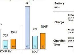 Kona上现代汽车充电功率策略改了什么?
