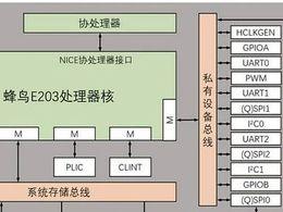 盘点国内RISC-V内核MCU厂商(二更版)