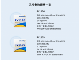 瑞芯微RV1126及RV1109 IPC方案优势解析