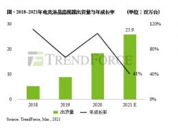 电竞液晶监视器出货量翻倍,估2021年将突破2,500万台,年增4成