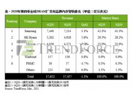 TrendForce集邦咨询:量增价跌走势持续,2020年第四季DRAM总产值仅增1.1%