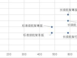 如何评价小鹏P7磷酸铁锂电池版?