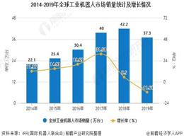 全球工业机器人产业步入快速道 亚太地区成为全球最大市场
