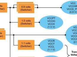 Altera电源分布(PDN)设计与FPGA收发器性能