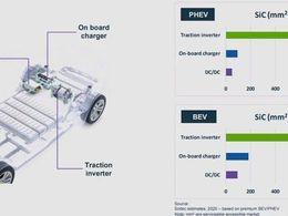 电动汽车市场机会丨半导体衬底为汽车应用赋能