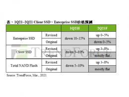 TrendForce集邦咨询:第二季笔电用client SSD抢先涨价,报价季增3~8%