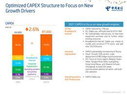 中国电信今年资本开支870亿元:5G投入保持稳定 不再采购4G主设备