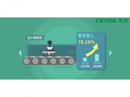 营业收入同比上升78.19%,天准科技平台型公司初露锋芒