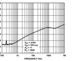 多路放大器通道隔离度参数与绝对最大额定值的使用