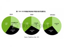 TrendForce集邦咨询:以价格优势渗入中端手机市场,2021年AMOLED机种比重将大幅上扬至39%