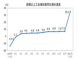 2021年1、2月工业生产继续加快 汽车增加值高达70.9%