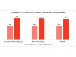128核云原生新力作:Ampere® Altra® Max性能参数公布,提升50%!