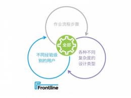 Frontline推出新的PCB工艺规划解决方案,它可以加快产品上市,为工厂提高产量