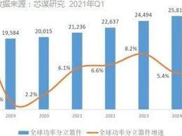 芯谋重磅研报:我国有5家功率分立器件公司进入全球前20大——芯谋研究《中国功率分立器件市场年度报告2021》发布
