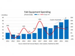 SEMI报告称,全球晶圆厂设备支出有望连续三年创历史新高