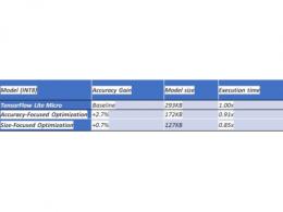 利用Deeplite之软件结合晶心科技RISC-V CPU处理器 达到更快、更小、更准的边缘运算