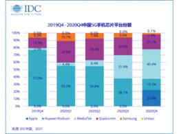 多元化业务持续增长,联发科2021年2月营收同比增长78%