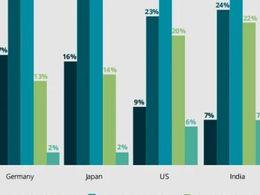 中国消费者对先进汽车技术偏好几何?