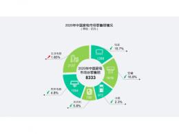 《2020年中国家电市场报告》发布 我国家电市场零售额达8333亿元 线上首超线下