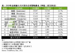 TrendForce集邦咨询:笔电与网通产品需求成长,2020年全球前十大IC设计业者营收年增26.4%