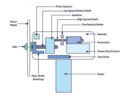 选择最佳的振动传感器来进行风轮机状态监控