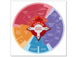 orcad是什么软件 orcad和cadence区别