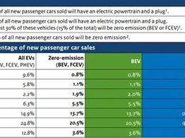 解析荷兰新能源汽车的市场