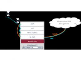 uCPE:为下一代企业服务提供快速入口