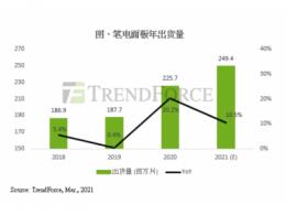 TrendForce集邦咨询:淡季笔电面板需求不坠,第一季出货量有望再创新高