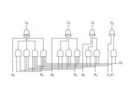 超前进位加法器和串行进位加法器的区别