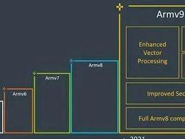 ARM v9发布 国产ARM CPU何去何从