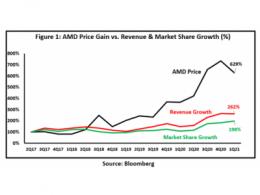 Milan胜过Rome和英特尔的14纳米服务器CPU,AMD股价、市占双丰收?