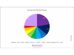 深度剖析俄罗斯电信运营商MTS的5G布局:接入华为5G设备