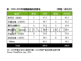 TrendForce集邦咨询:中国大陆面板厂囊括排行榜前三大,合计共占LCD电视面板出货量五成以上