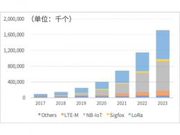 下一个5年,LPWAN的发展动力究竟从何而来?