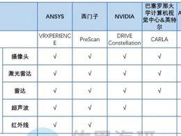 自动驾驶仿真研究:国外巨头打造闭环仿真平台,国内企业侧重场景库建设