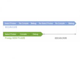 国微思尔芯MDM Pro上新,左移策略显著缩短芯片设计调试周期
