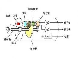 光电编码器由什么组成 光电传感器常见的三种类型